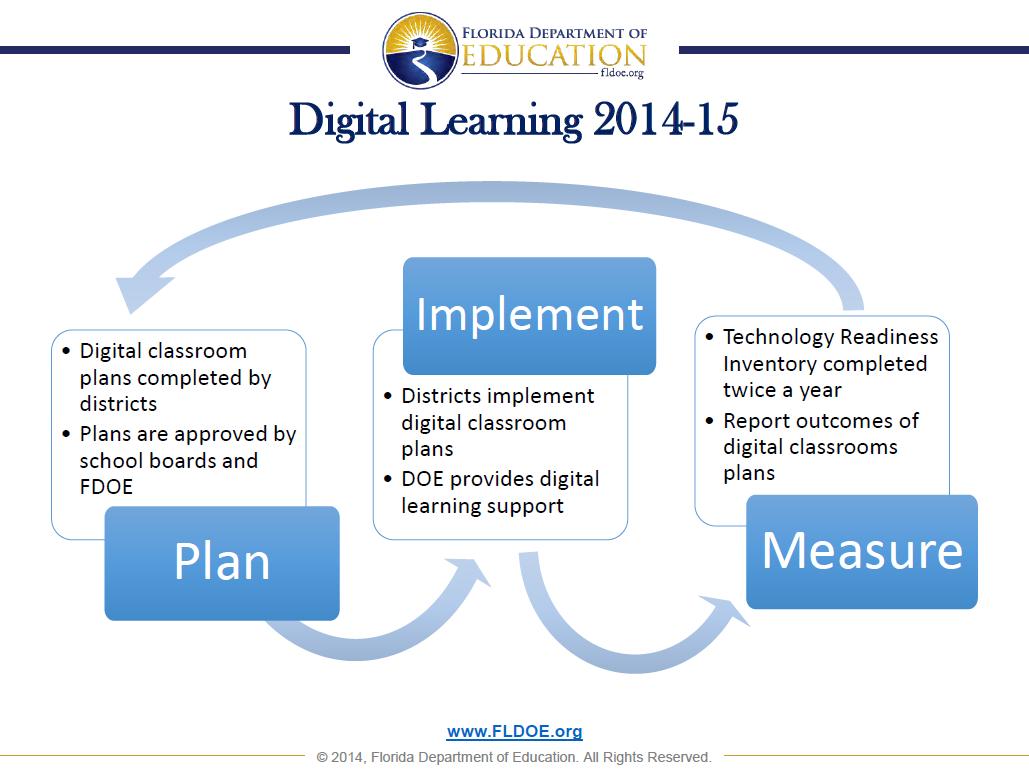 Digital Learning 2014-2015