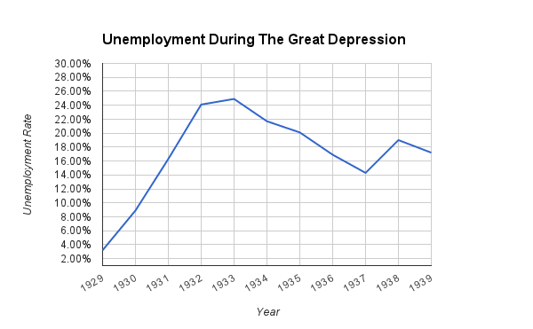 Statistics - Life During The Great Depression