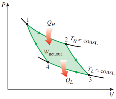 p-v diagram of the carnot cycle