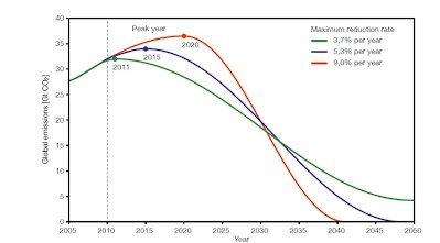 Figure 12 - cumulative emission budget for 67% chance of staying below 2C