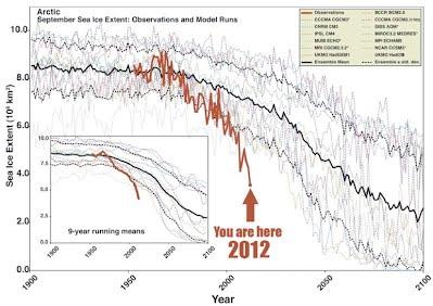 Figure 2 - arctic sea ice extend over time