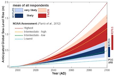 Figure 4 - sea level rise prediction to 2100 according to expert opinion