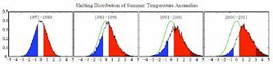Figure 6 - temperature distribution 1950-1980