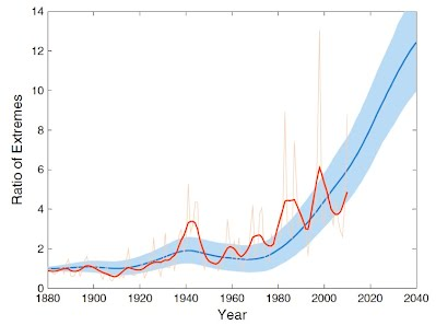 Figure 7 - observed record ratio of extreme weather