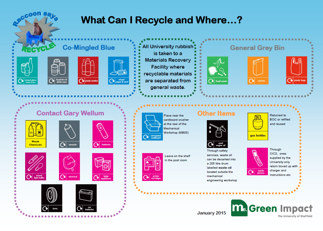 Other Recycling Symbols