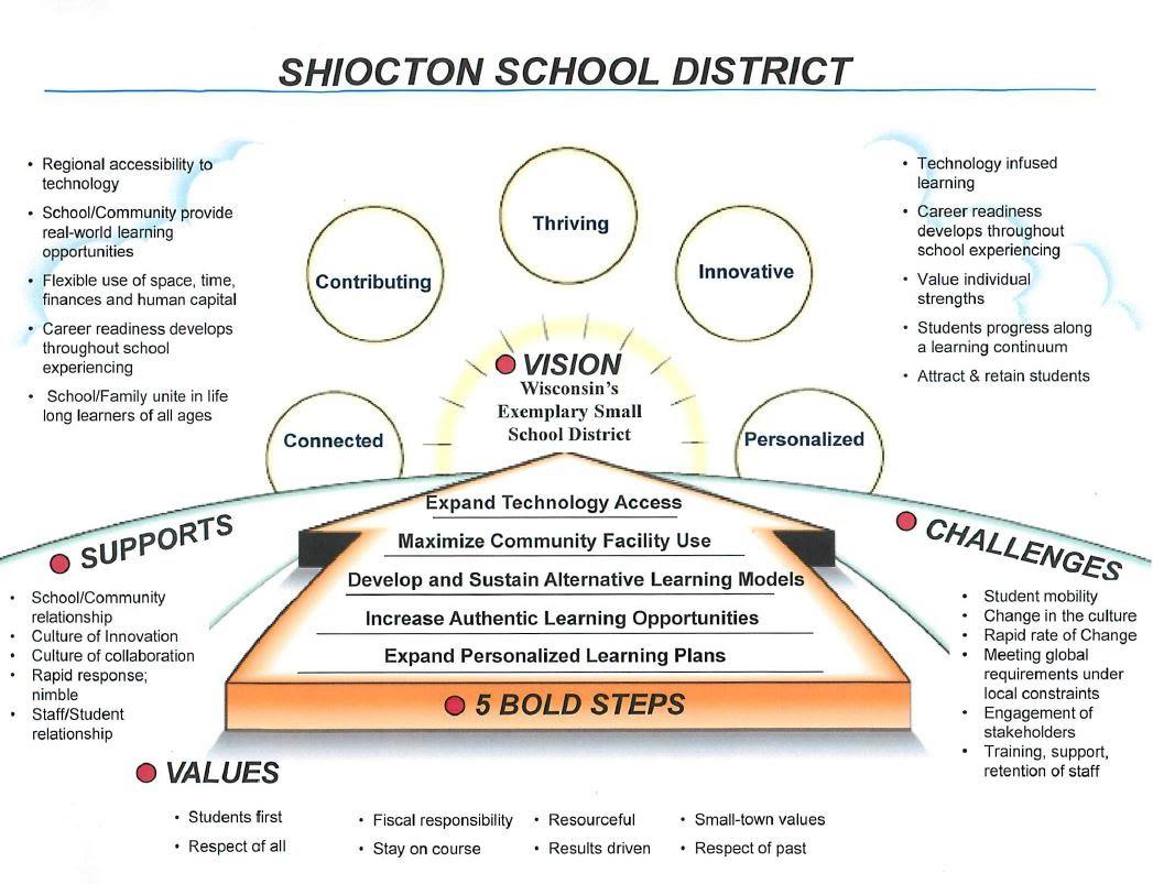 District Vision
