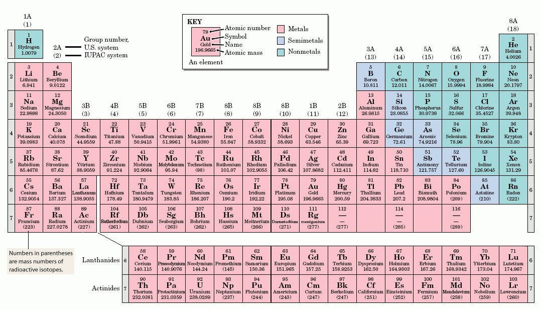 Periodic Table what is p on the periodic table : Chem. terms-L-Z. - Simple Science