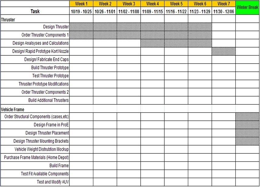 Gantt Chart Meseniordesign09 10