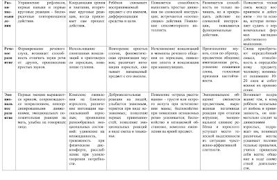 Специфика психического развития ребенка Педагогика раннего детства Таблица 2 Общая схема возрастного развития ребёнка раннего возраста