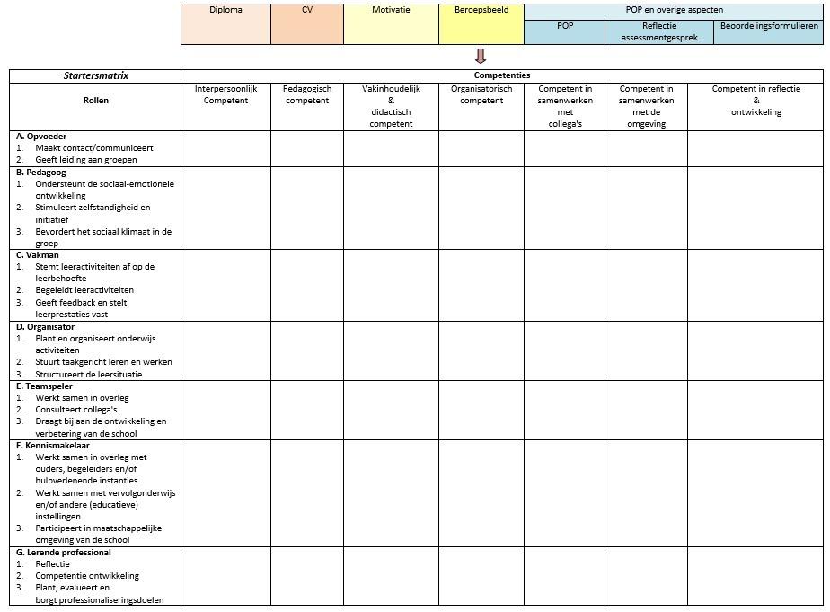 competenties sollicitatie Startende docent   Begeleidingsinstrument voor startende docenten competenties sollicitatie