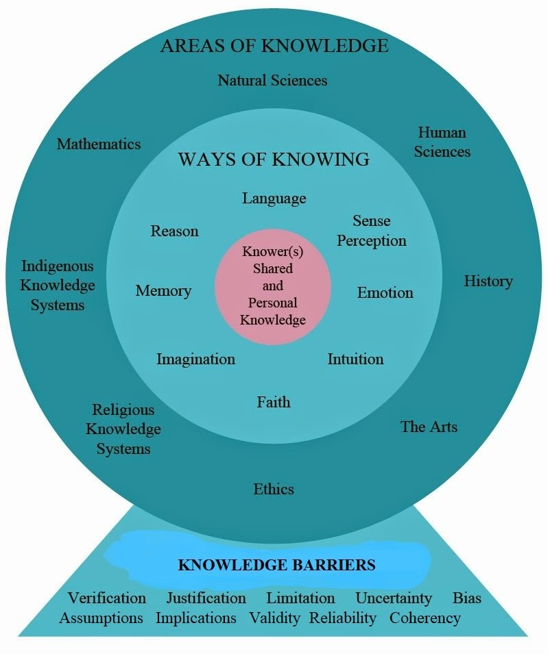 shared knowledge essay