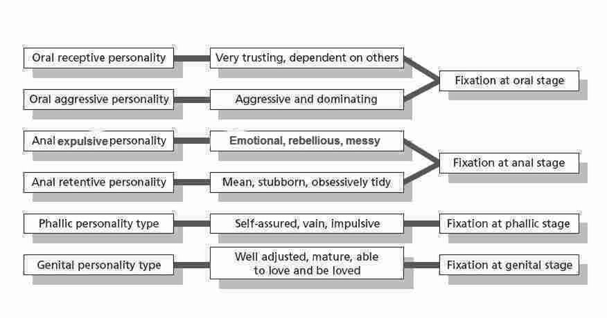 Freuds stages of psychosexual development summary chart