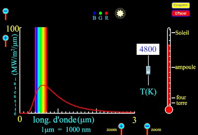 http://phet.colorado.edu/sims/blackbody-spectrum/blackbody-spectrum_fr.html