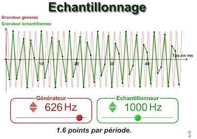 http://www.ostralo.net/3_animations/swf/echantillonnage.swf