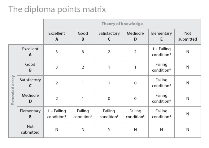 formal presentation and points matrix extended essay formal presentation and points matrix