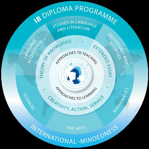 http://www.ibo.org/diploma/