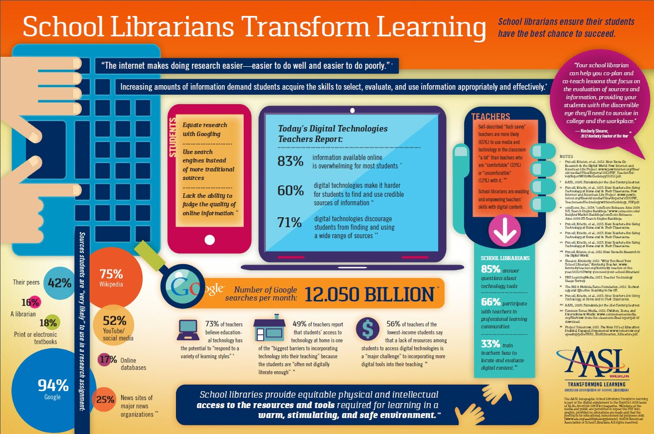 Sbisd Librarian Professional Growth Appraisal