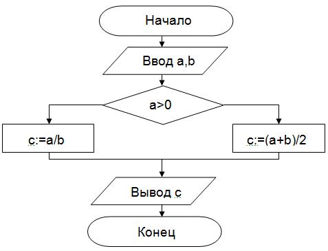 Блок-схема алгоритма с