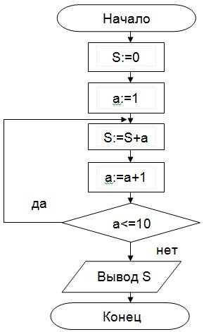 Циклический алгоритм с