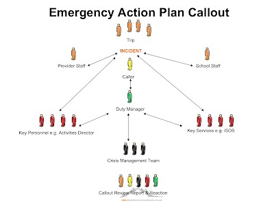 Emergency Action Plan  Gogis Residential Trips