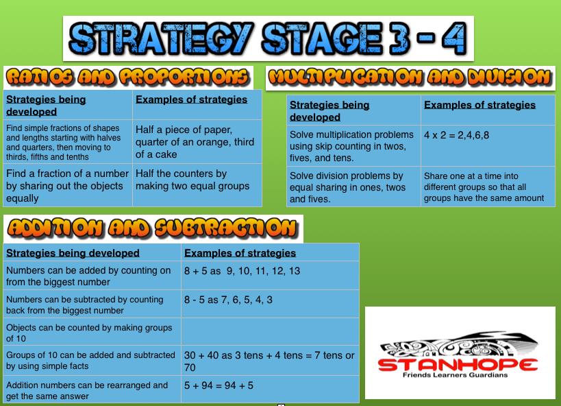 Stage 3 - 4 - Maths @ Stanhope