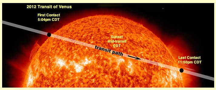 2012 Transit of Venus Path across the Sun. First Contact 5:04pm CDT.  Sun sets at mid-transit.