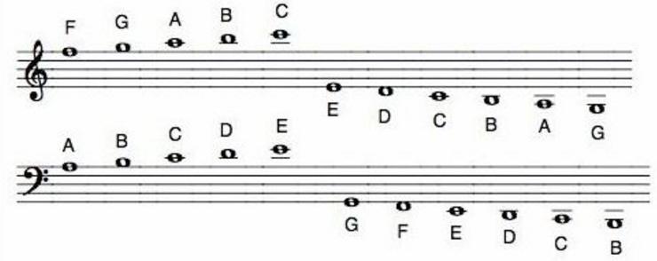 Unit 3 Note Names Ledger Lines Jodi L Bennett Choir – Ledger Lines Worksheet