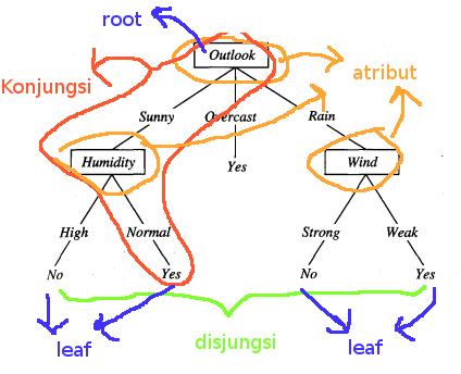 Pembelajaran pohon keputusan decision tree sulhan secara umum pohon keputusan merepresentasikan sebuah disjungsi dari beberapa konjungsi dari beberapa batasan pada nilai atribut dan instansi ccuart Images