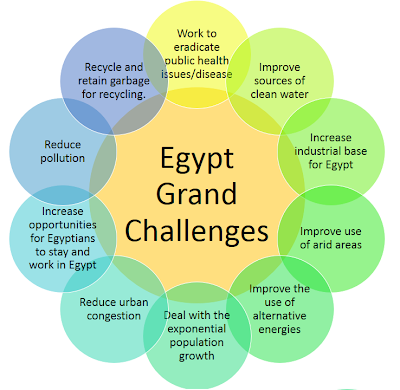 egypt and three obstacles in economy Smes may be the key for a better egyptian economy, but does the government care  face in egypt are different from industrial obstacles that hamper any new big investments  hold another .