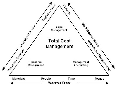 Present and Justify a Problem and Solution Requirements