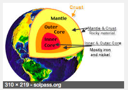 Earth's Layers--Four different layers - natural disasters are bad