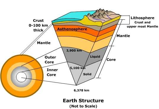 Earth's Layers - SJS Natural Disaster Website