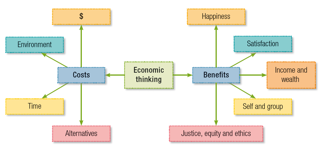 Economics Consumer Rights