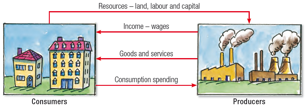 consumers producers and the efficiency of markets economics essay Markets and the economics of the public sector purpose of assignment in week 2, students will employ the supply and demand model to develop consumer surplus and producer surplus as a measure of welfare and market efficiency.