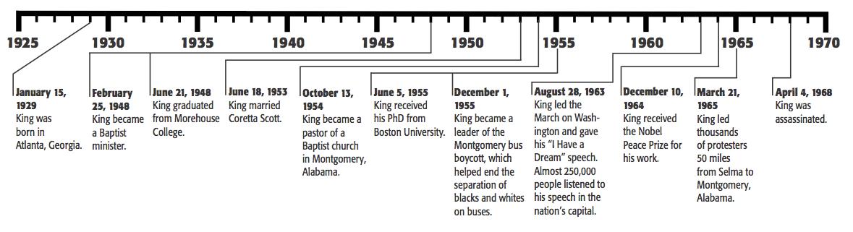 Martin Luther King Jr S Timeline Martin Luther King Jr