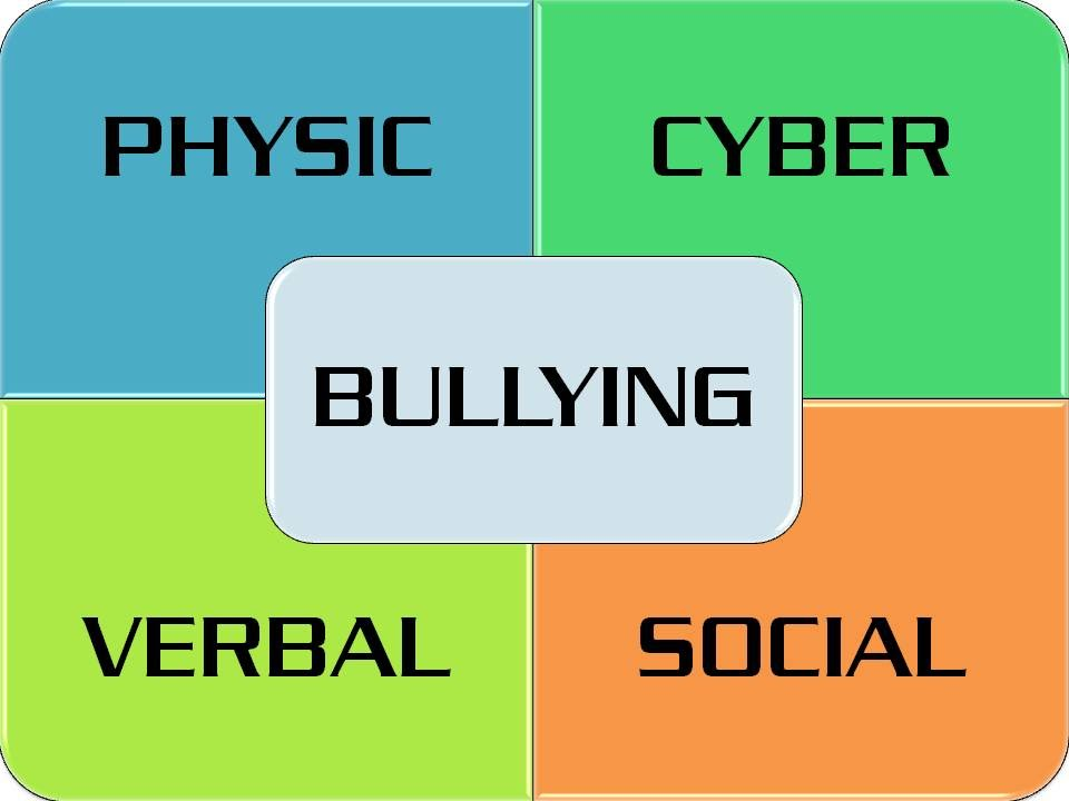 Types of bullying - Max's bullying website
