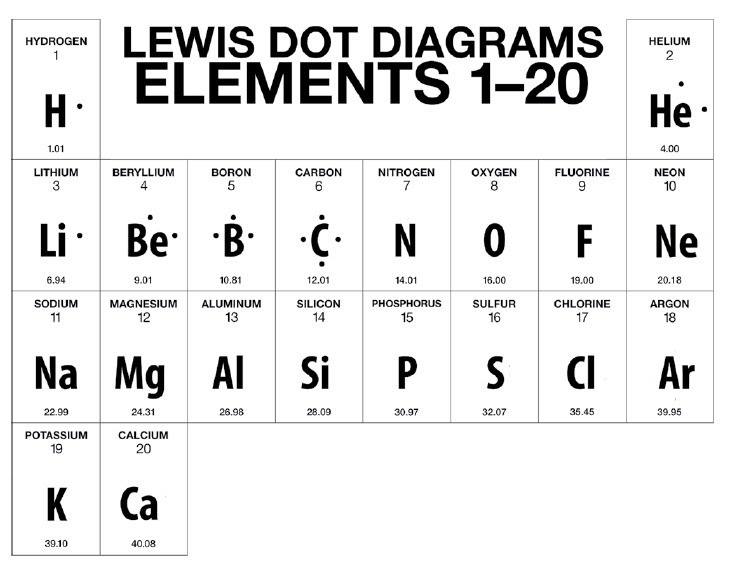 Bohr Rutherford Diagrams Lewis Dot Diagrams 8th Grade Stellema