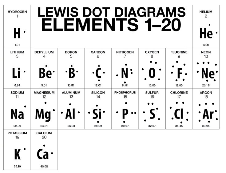 Bohr Rutherford Diagrams Lewis Dot Diagrams Eve Wongworakul