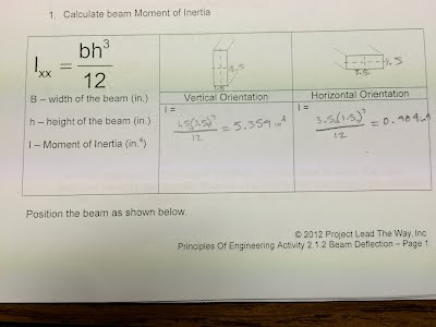 beam deflection lab report Ety of aims and of methods of experiment and the common effort to adjust data to  various  the case of plain concrete beams the deflections were so small that.
