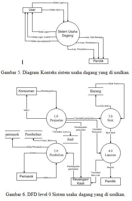 Review 5 skripsi teknik informatika gambar di atas merupakan dfd lv 0 yang di buat oleh perancang sistem ccuart Choice Image