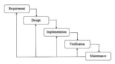 Waterfall Model Metodologi Penelitian