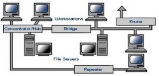 Topologi Hardware Jaringan Komputer Rizkys Site