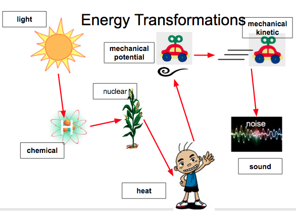 1 Forms Of Energy Daniel M