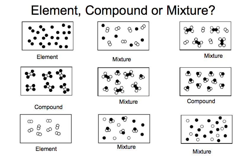 Elements compounds and mixtures answer key
