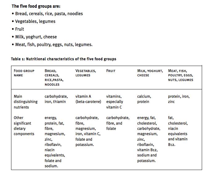 Class work - Term 3 - Nutrition Through Life - dlscaringbah