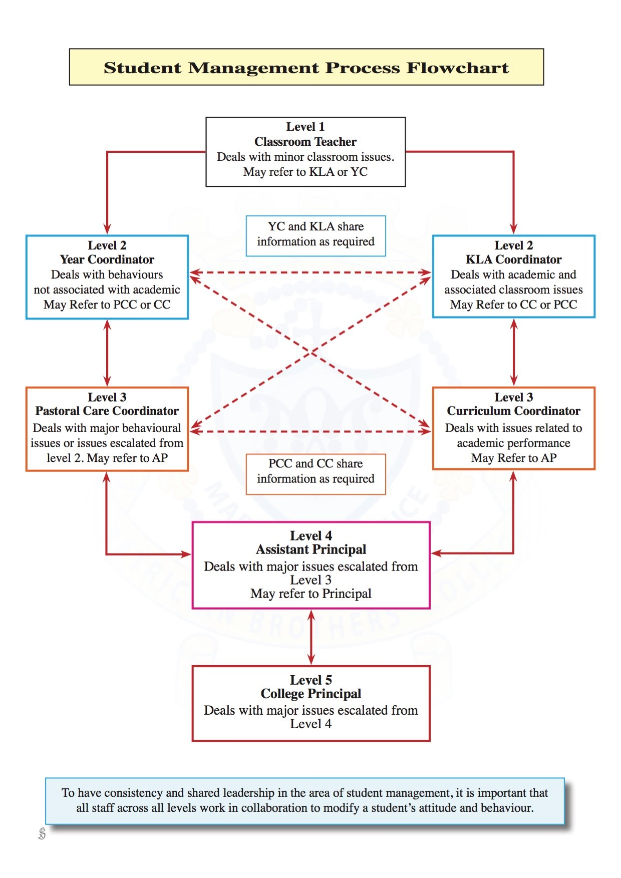 Student management process flowchart patrician brothers college student management process flowchart patrician brothers college fairfield nvjuhfo Gallery