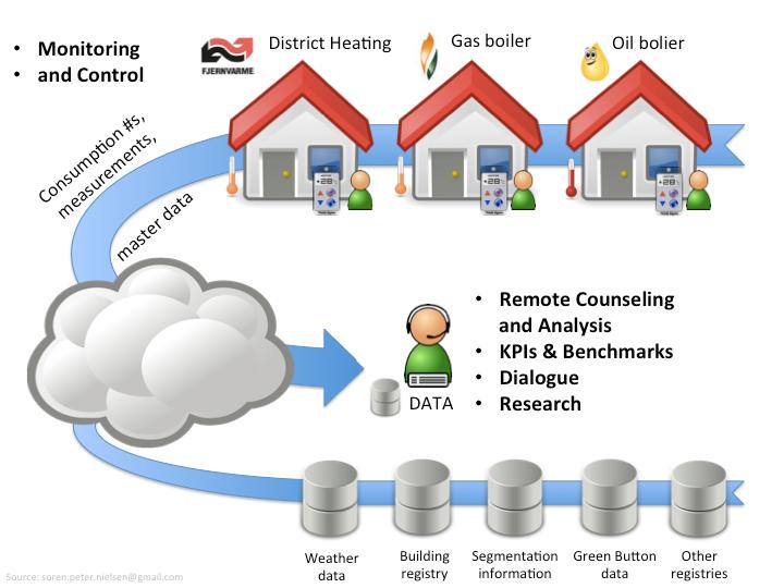 Smart Energy @ Home