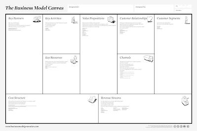 Entr Business Model Canvas Resources