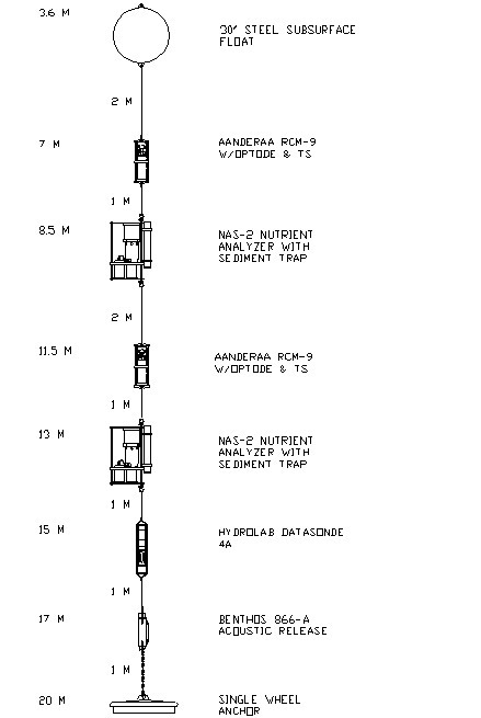 mooring diagram