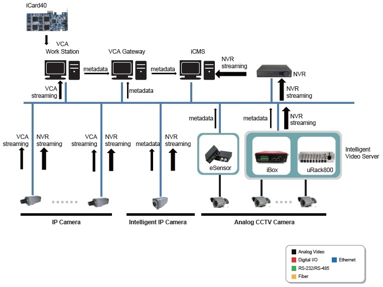 Ivs System Architecture Of Integrated Analog Cctvs And Ip